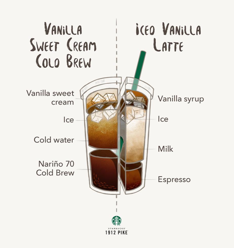 vsc-vs-iced-vanilla-latte